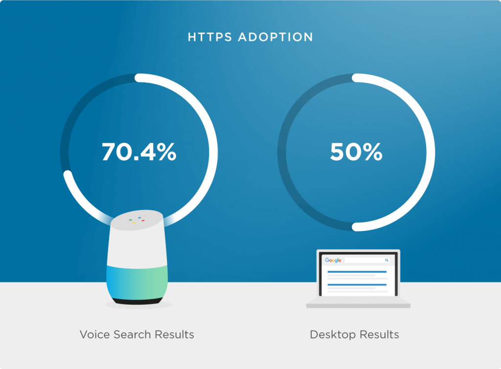 About Voice Search Optimization