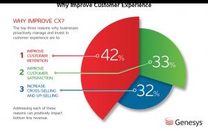 technique Improve The Customer Experience